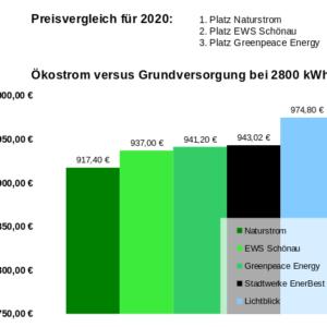 Ökostrom auch 2020 günstiger als Grundversorgung der Stadtwerke Bielefeld